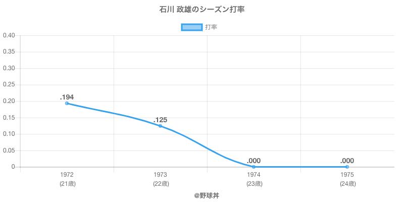 石川 政雄のシーズン打率