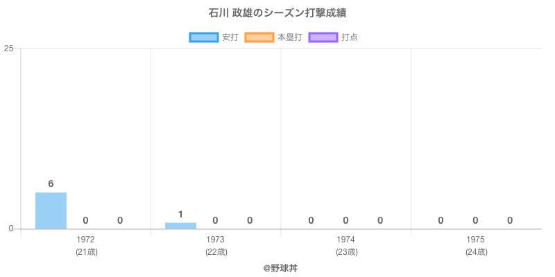 #石川 政雄のシーズン打撃成績