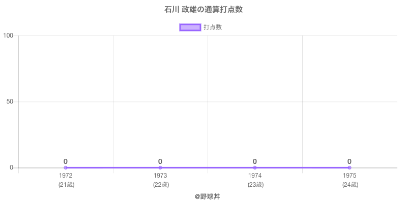 #石川 政雄の通算打点数