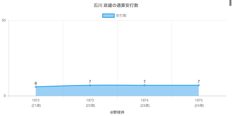 #石川 政雄の通算安打数