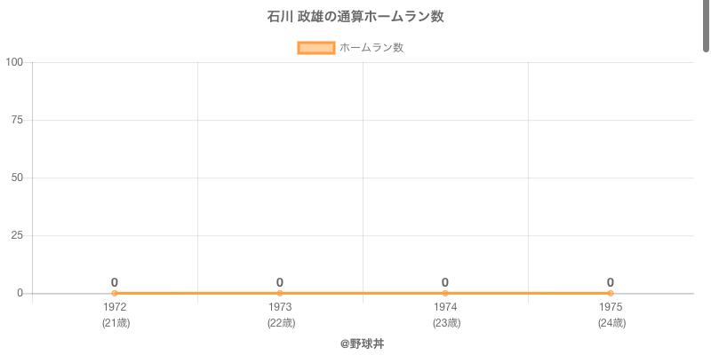 #石川 政雄の通算ホームラン数