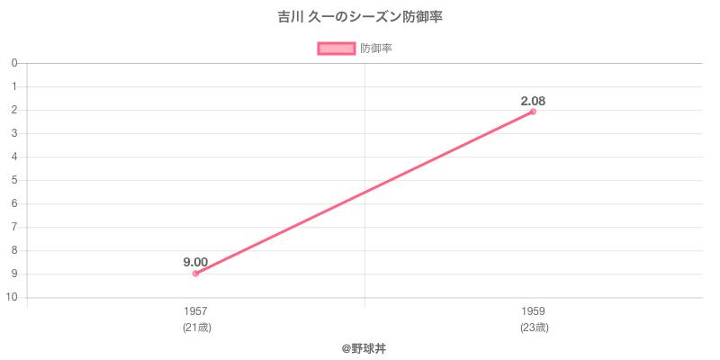吉川 久一のシーズン防御率