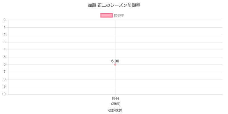 加藤 正二のシーズン防御率