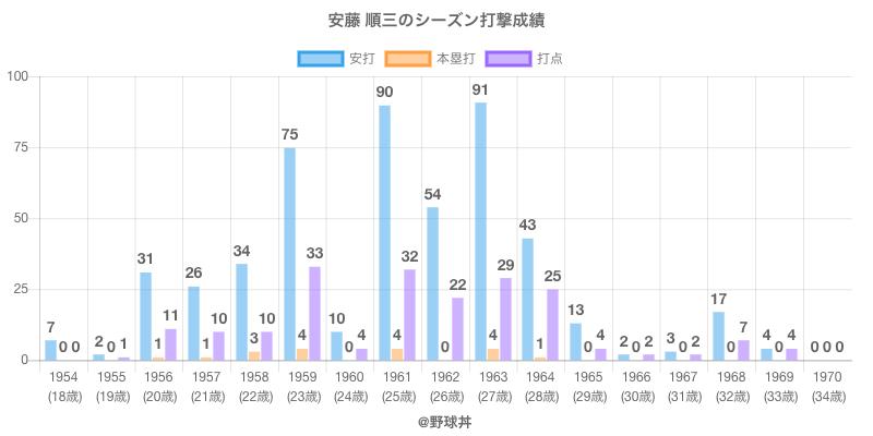 #安藤 順三のシーズン打撃成績