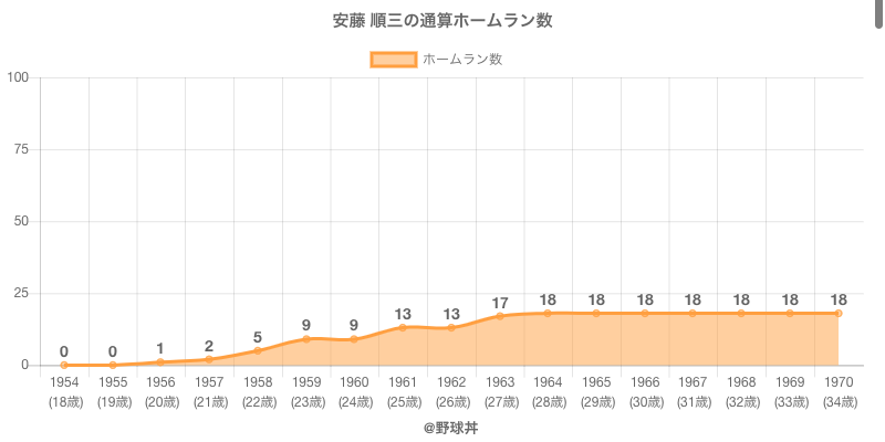 #安藤 順三の通算ホームラン数