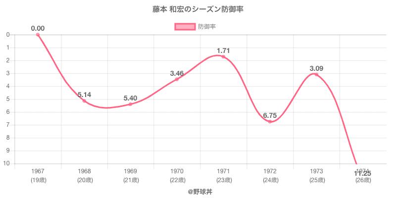 藤本 和宏のシーズン防御率