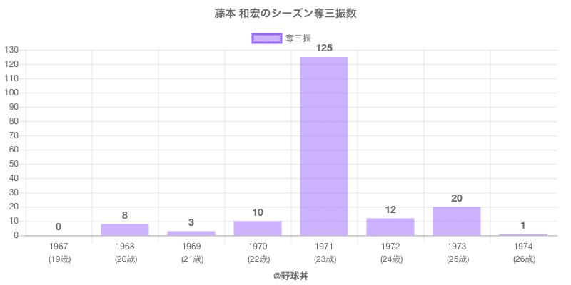 #藤本 和宏のシーズン奪三振数