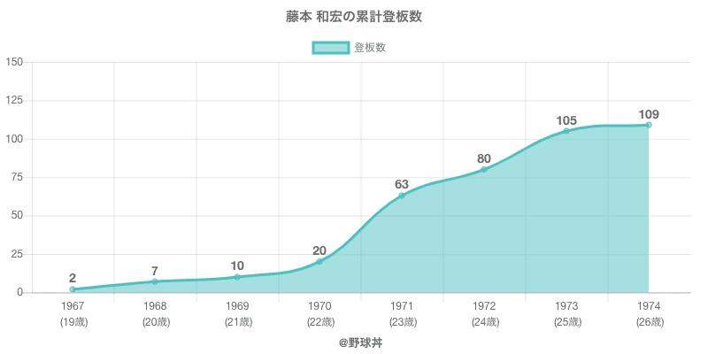 #藤本 和宏の累計登板数
