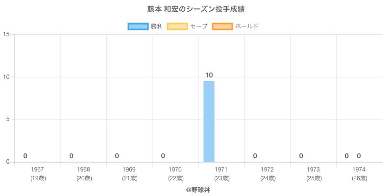 #藤本 和宏のシーズン投手成績