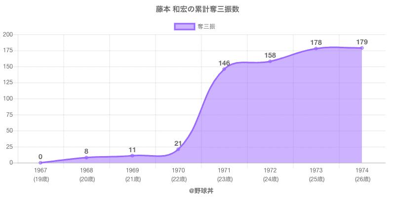 #藤本 和宏の累計奪三振数
