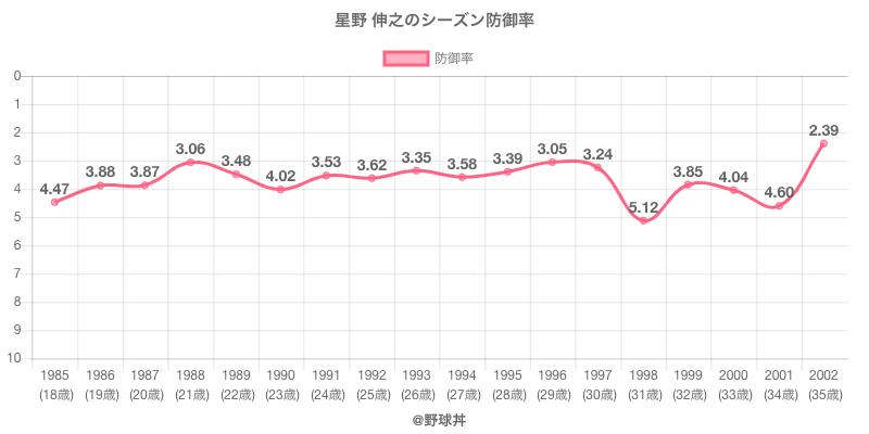 星野 伸之のシーズン防御率