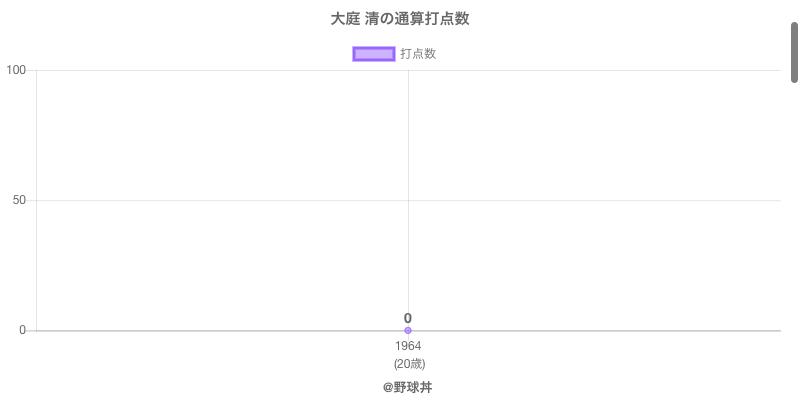 #大庭 清の通算打点数