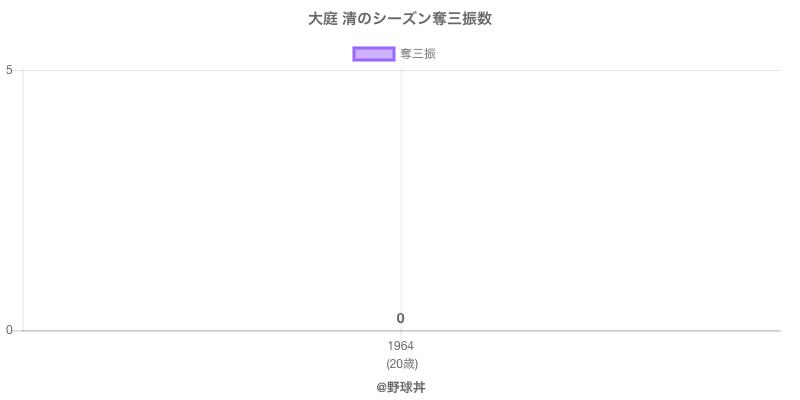 #大庭 清のシーズン奪三振数