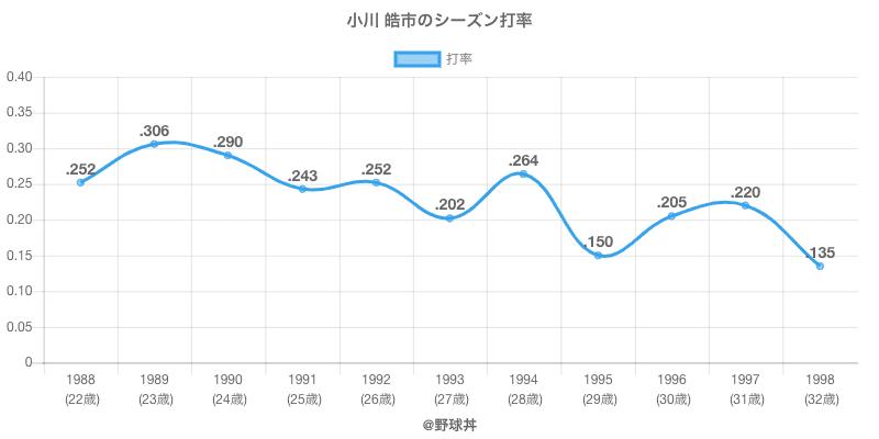 小川 皓市のシーズン打率