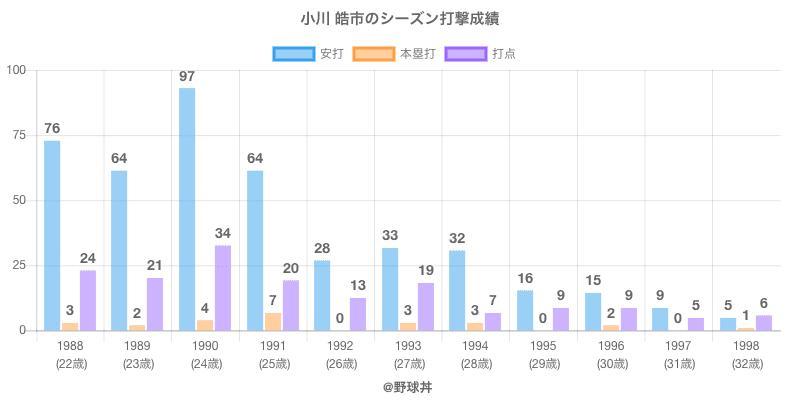 #小川 皓市のシーズン打撃成績