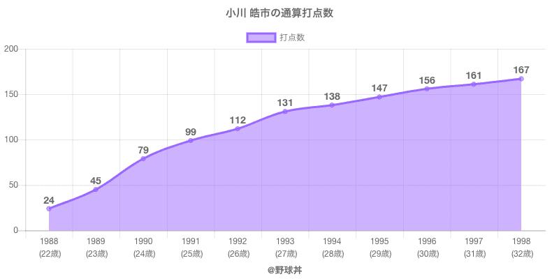 #小川 皓市の通算打点数