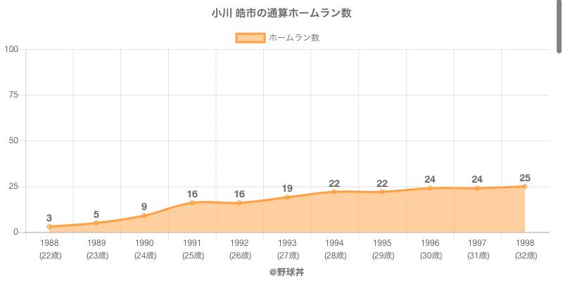 #小川 皓市の通算ホームラン数