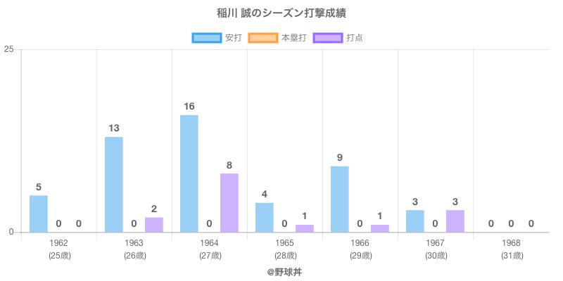 #稲川 誠のシーズン打撃成績
