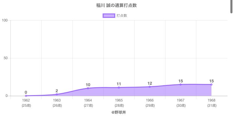 #稲川 誠の通算打点数