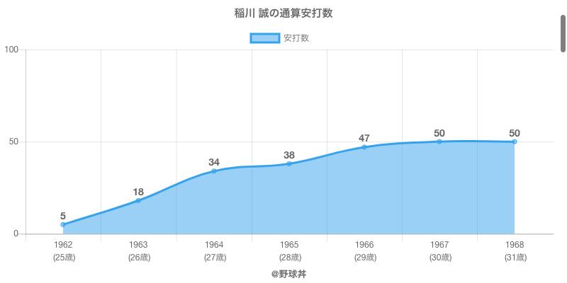 #稲川 誠の通算安打数