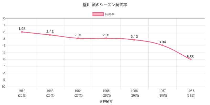 稲川 誠のシーズン防御率