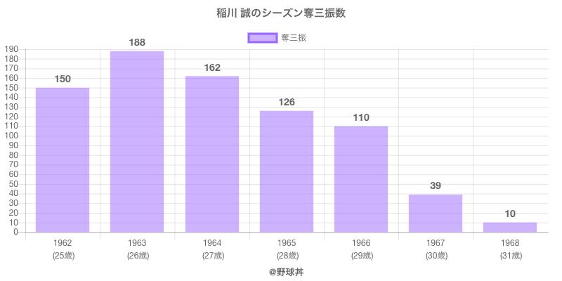 #稲川 誠のシーズン奪三振数