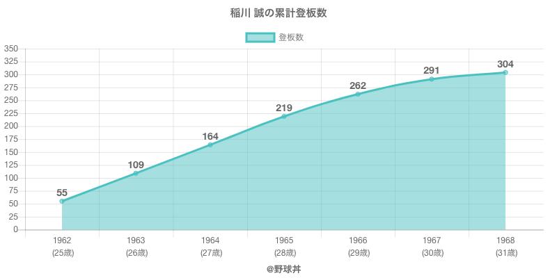 #稲川 誠の累計登板数