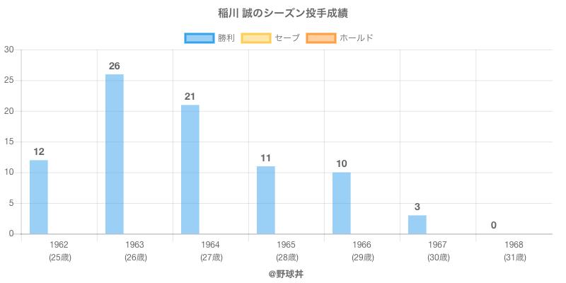 #稲川 誠のシーズン投手成績