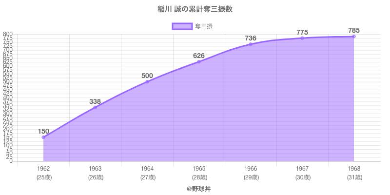 #稲川 誠の累計奪三振数