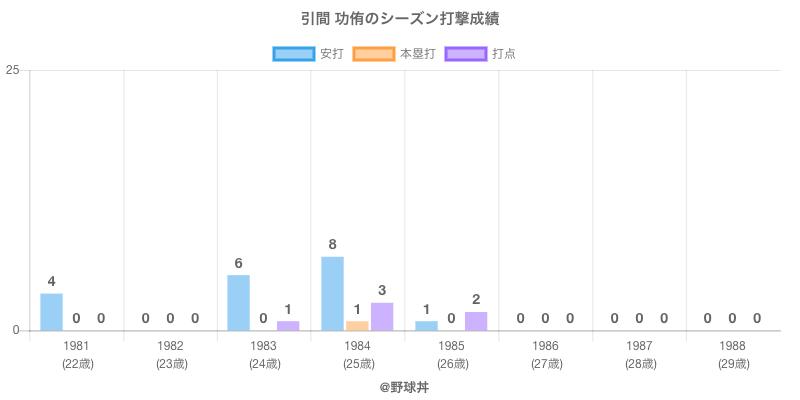 #引間 功侑のシーズン打撃成績