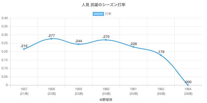 人見 武雄のシーズン打率