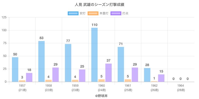 #人見 武雄のシーズン打撃成績