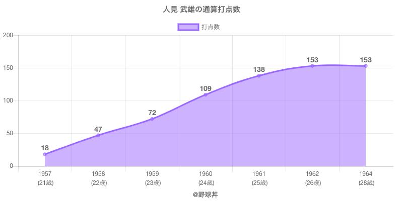 #人見 武雄の通算打点数