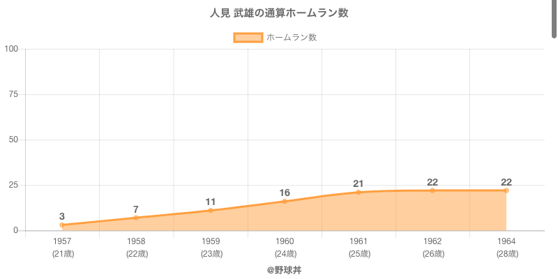 #人見 武雄の通算ホームラン数
