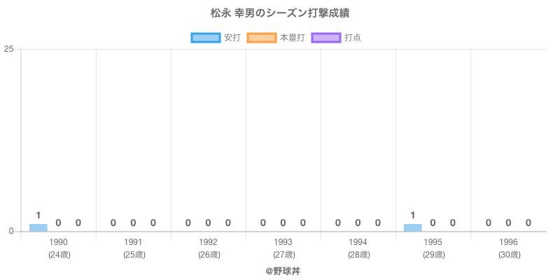 #松永 幸男のシーズン打撃成績