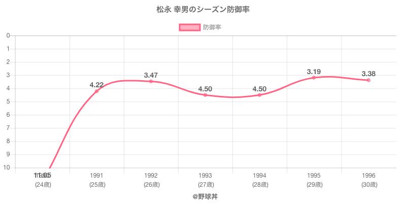 松永 幸男のシーズン防御率