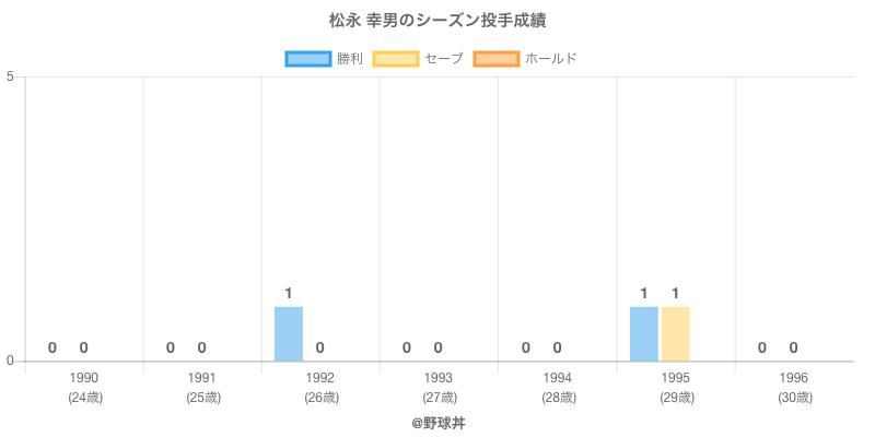 #松永 幸男のシーズン投手成績
