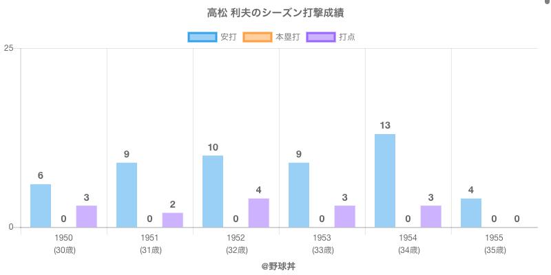 #高松 利夫のシーズン打撃成績