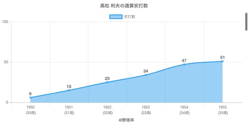 #高松 利夫の通算安打数