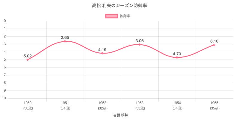 高松 利夫のシーズン防御率