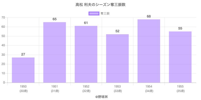 #高松 利夫のシーズン奪三振数
