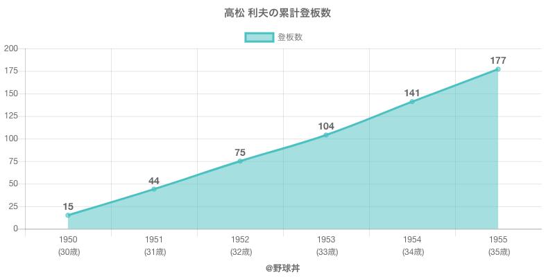 #高松 利夫の累計登板数