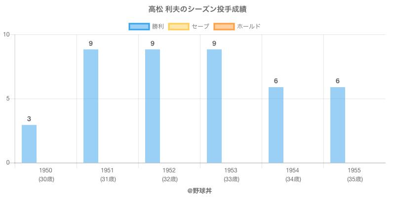 #高松 利夫のシーズン投手成績