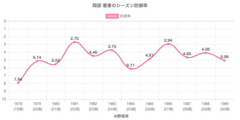 岡部 憲章のシーズン防御率