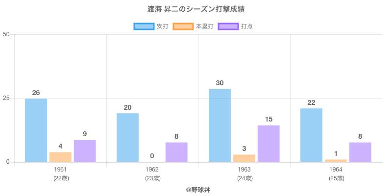 #渡海 昇二のシーズン打撃成績