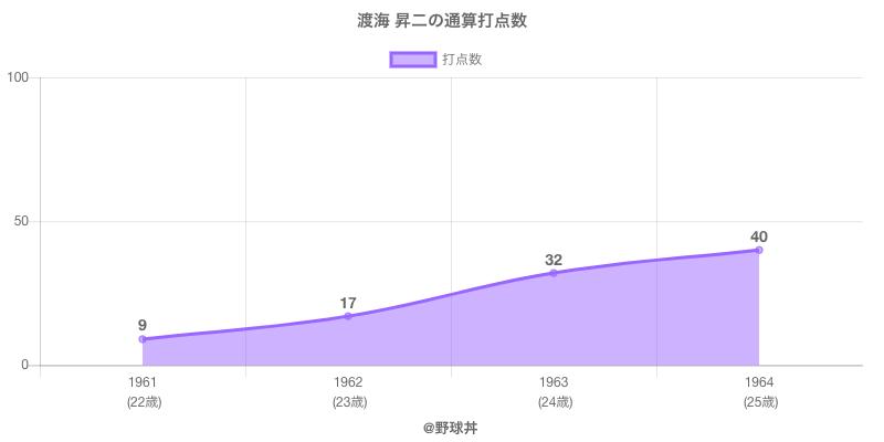 #渡海 昇二の通算打点数