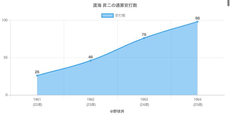 #渡海 昇二の通算安打数