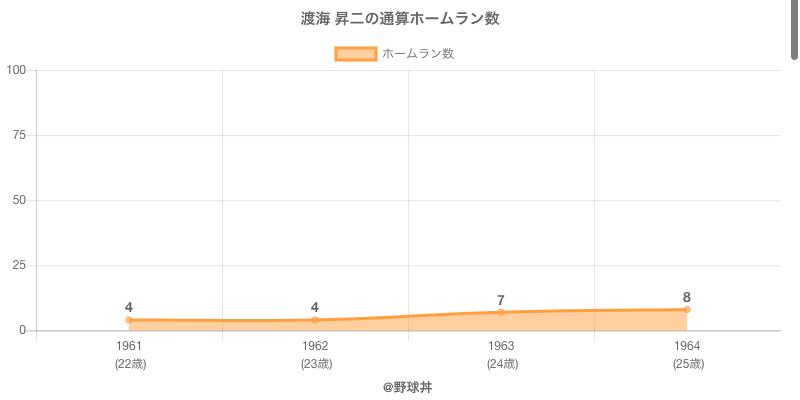#渡海 昇二の通算ホームラン数