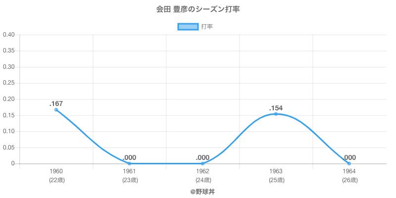 会田 豊彦のシーズン打率