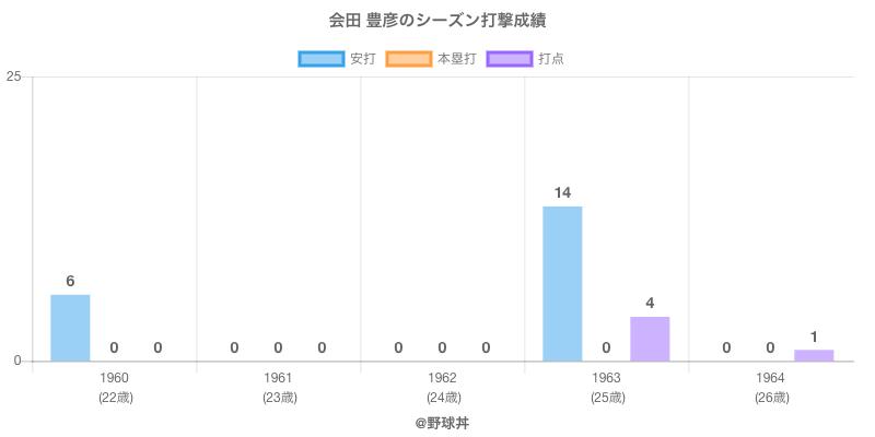 #会田 豊彦のシーズン打撃成績